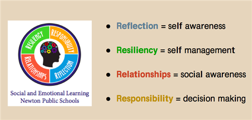When Social And Emotional Learning Is >> Social And Emotional Learning Overview