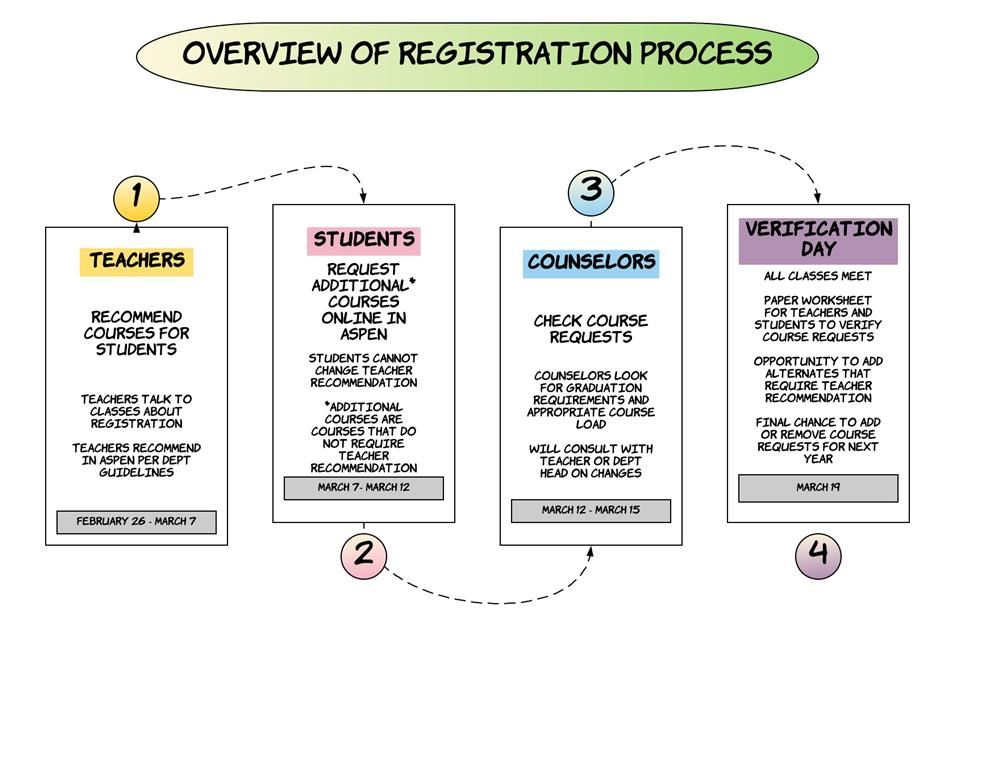 Overview of Registration Process 2018-2019