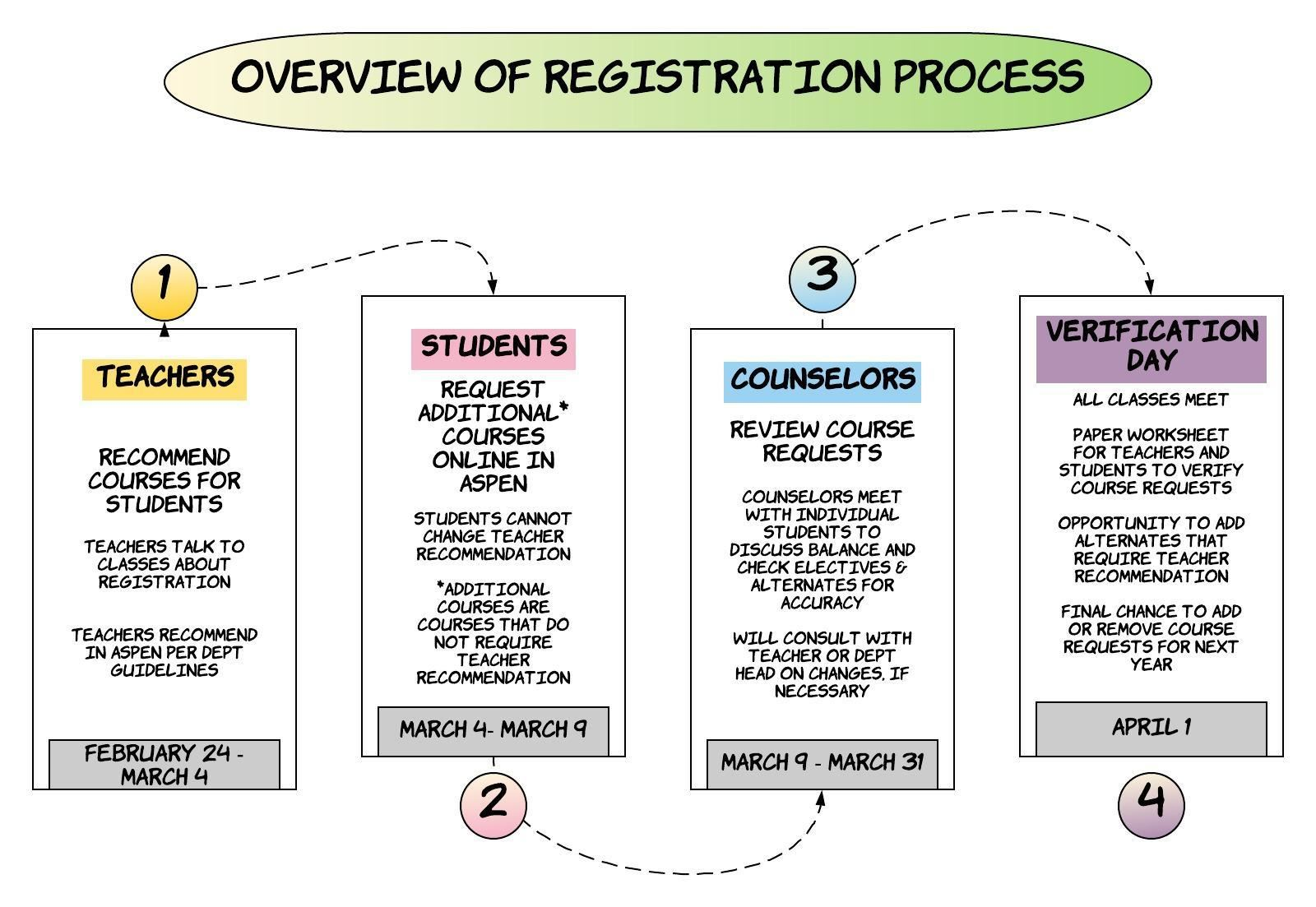 Overview of Registration Process 2020-2021