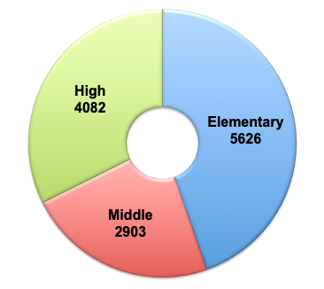 4082 high school student, 2903 middle school student, 5626 elementary students