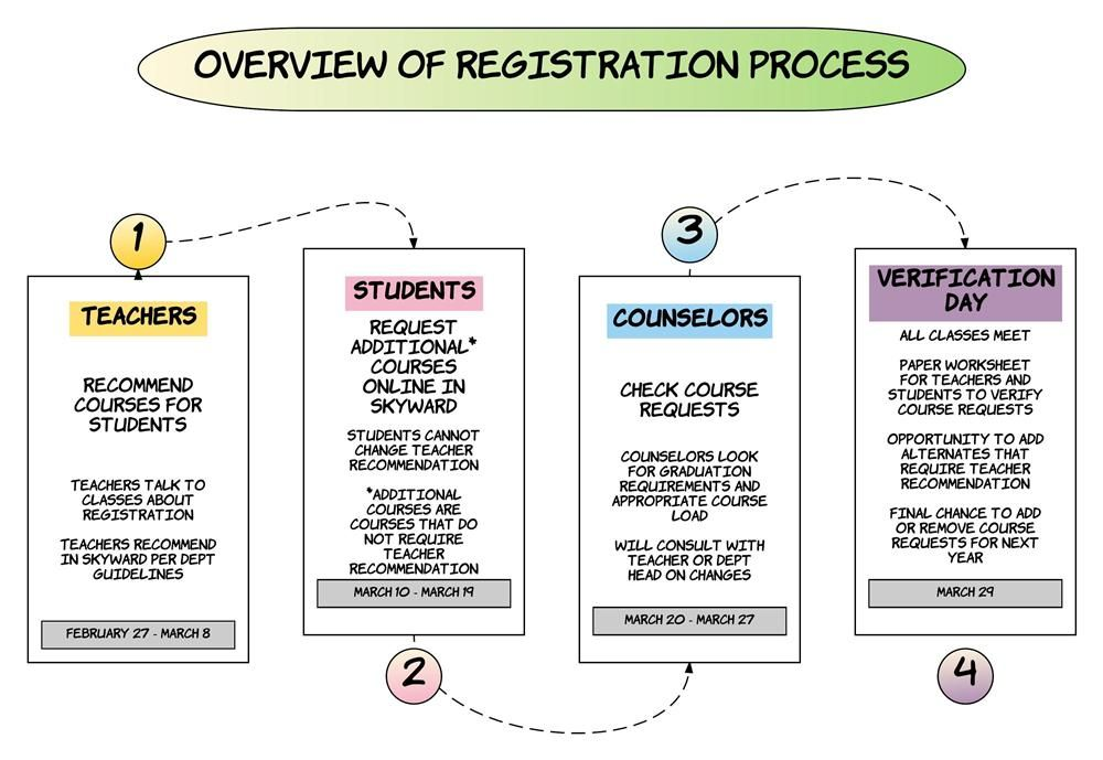 Overview of Registration Process 2017-2018